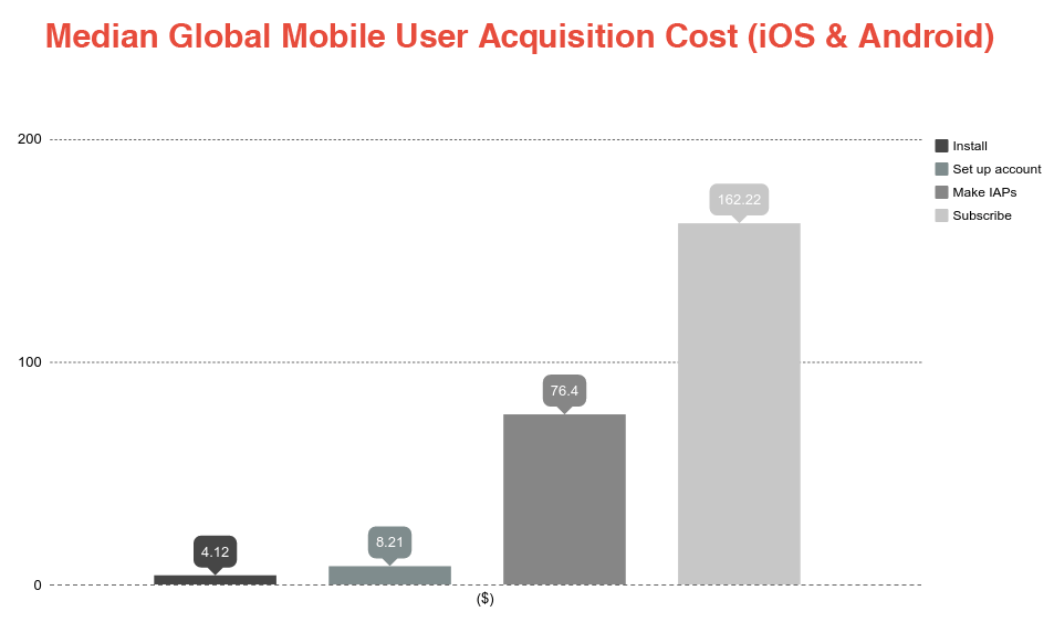 Global Mobile Usages
