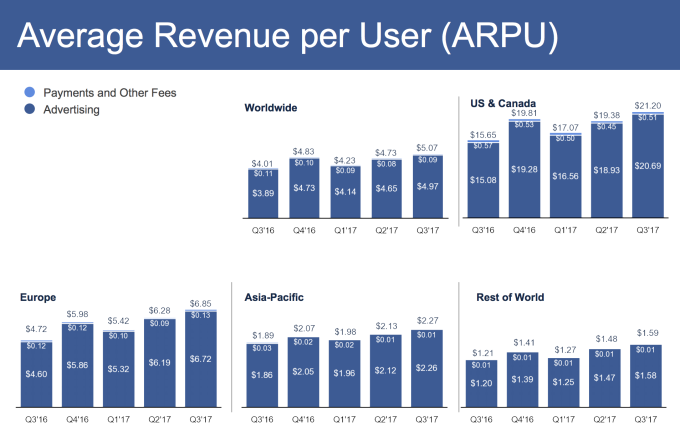 facebook average revenue