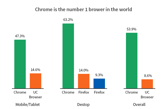 chrome is the best browser