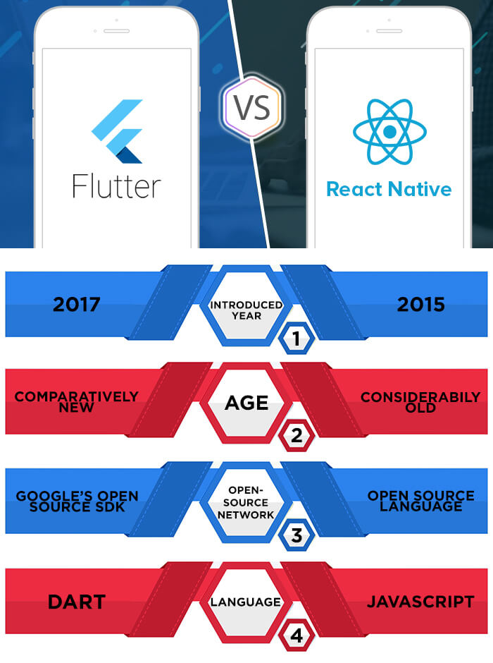 comparison chart of Flutter and React nativ