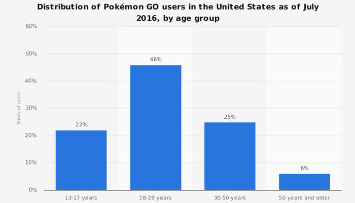 users by location pokemon go