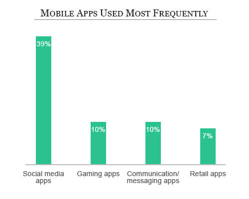 apps used most frequently