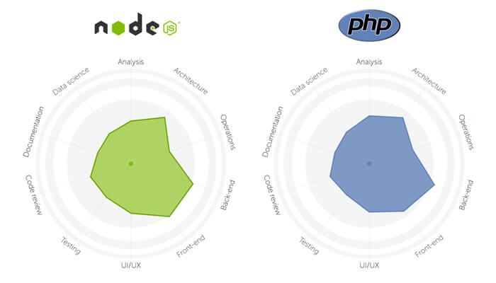nodejs and php features