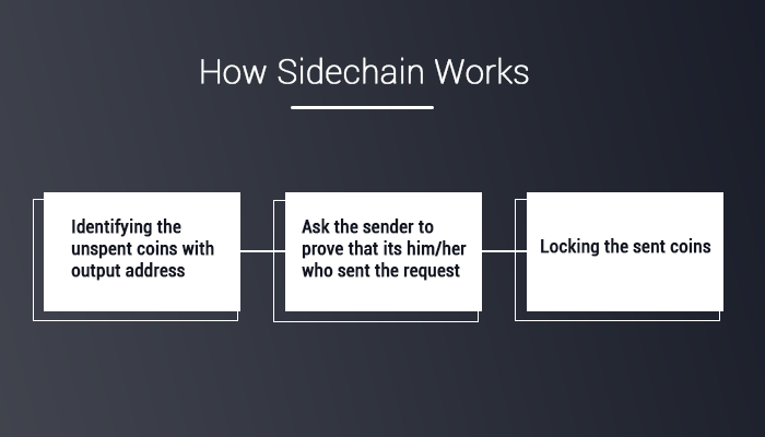 How Side Chains Works
