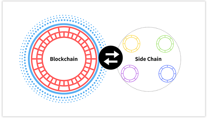 What are slidechain