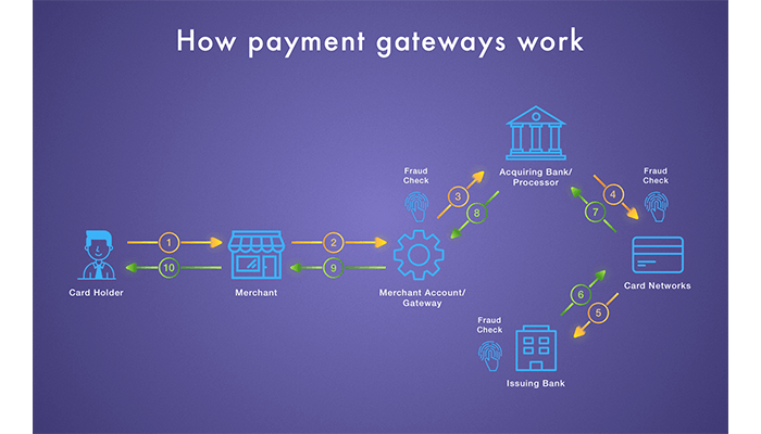 Working of a Payment Gateway