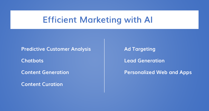 App Marketing With AI