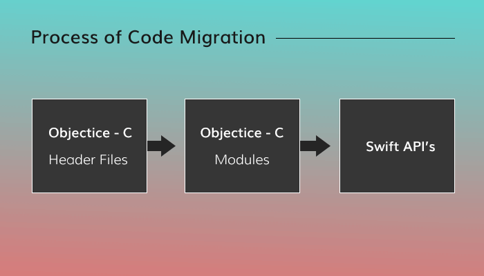 process of conversion objective-c into swift