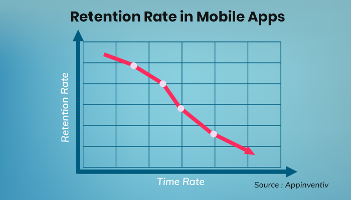 user retention rate for mobile applications