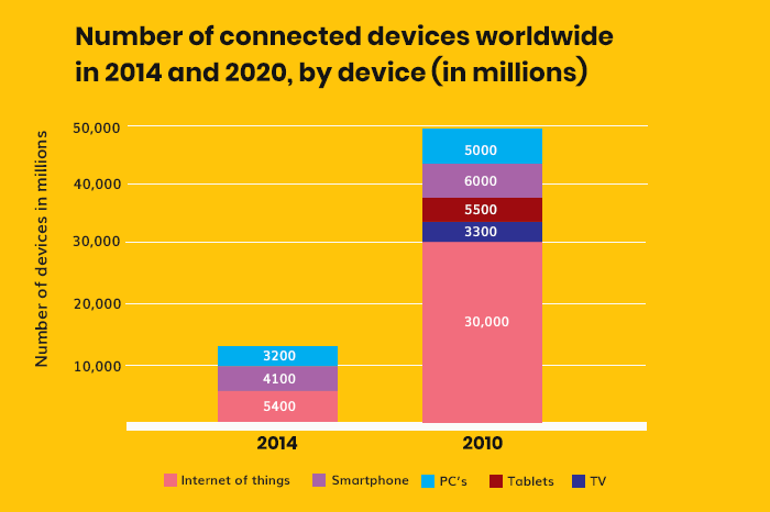 Number of connected devices