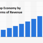 What Will be Mobile App Economy by 2020?