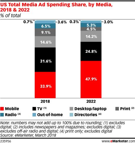 Mobile Ads To Lead The US Ad Market