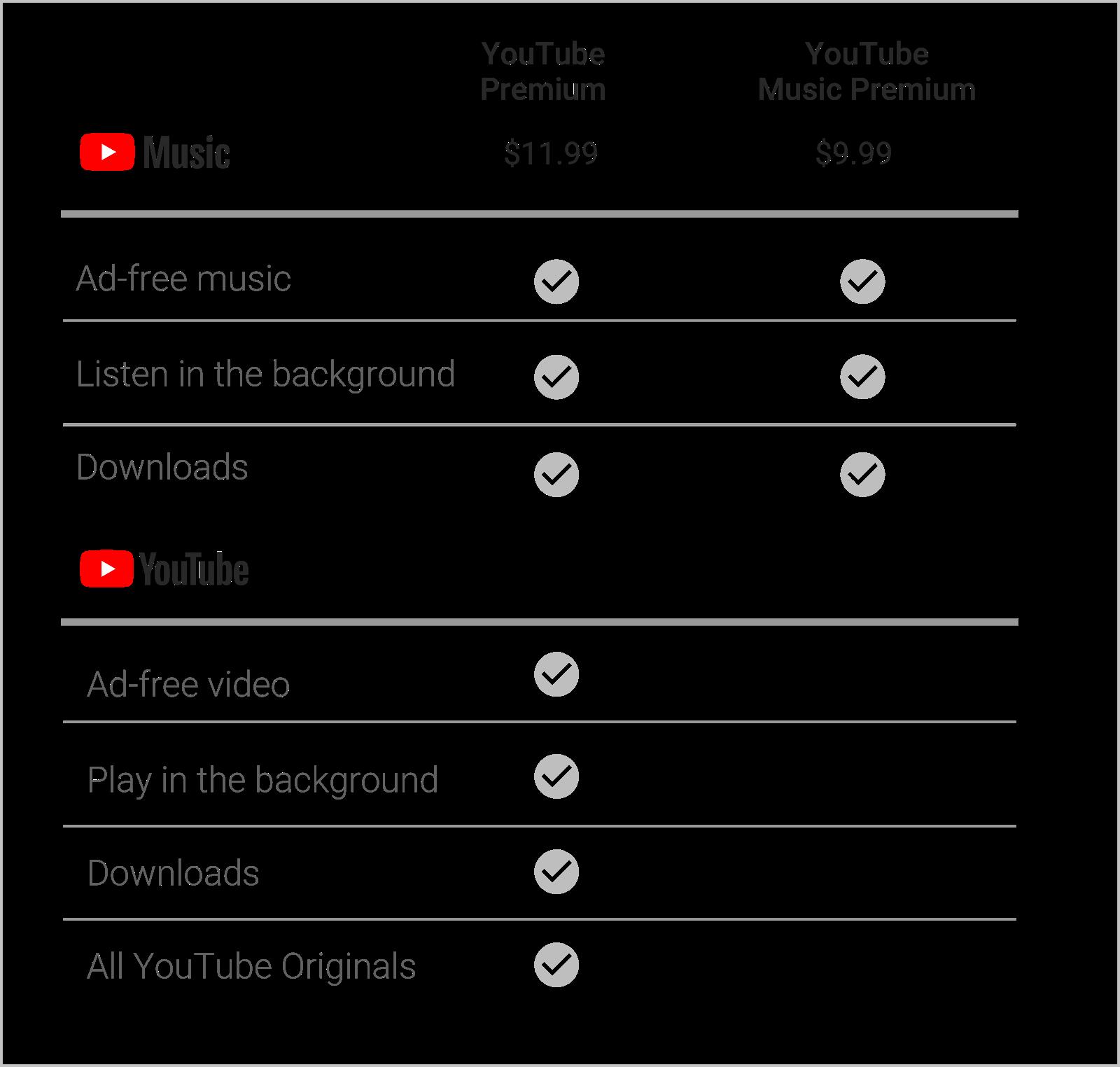 Youtube Music Chart