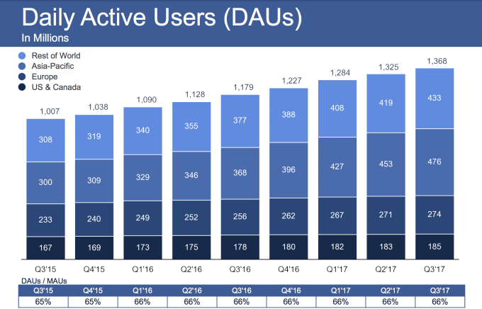 facebook daily Active user