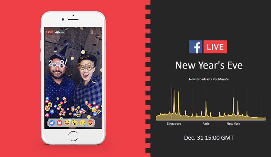 Facebook Live experienced record breaking users