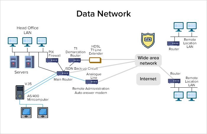 What Do VPNs Do?