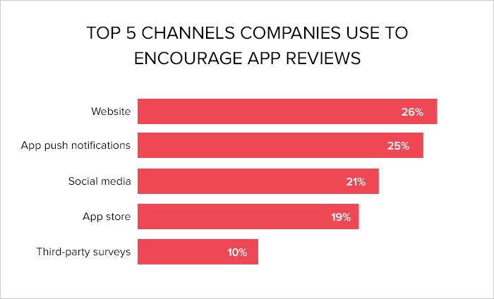 Why Your App Need Reviews