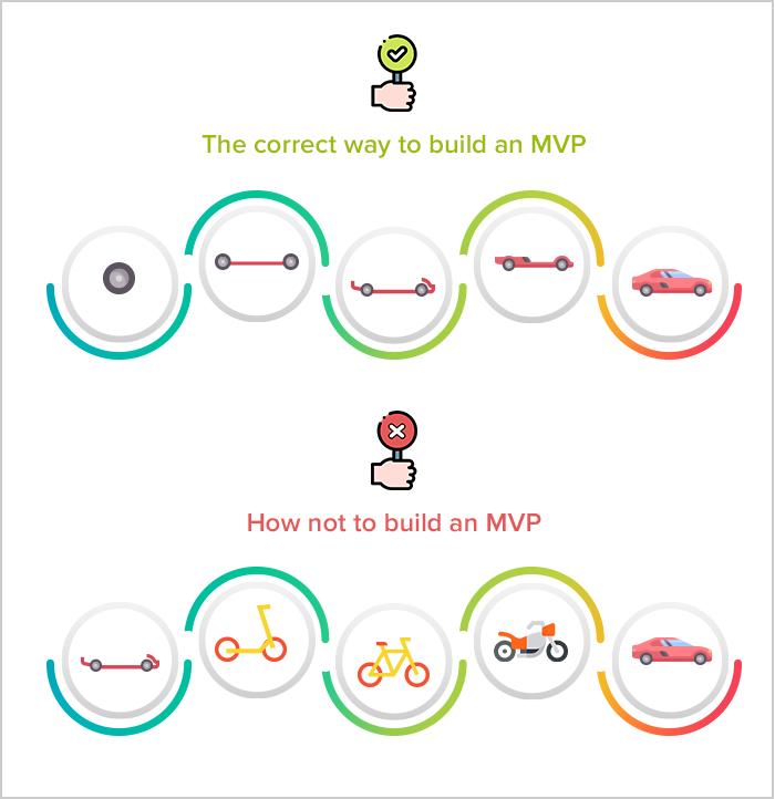 Final Word on MVP (Minimum Viable Product)