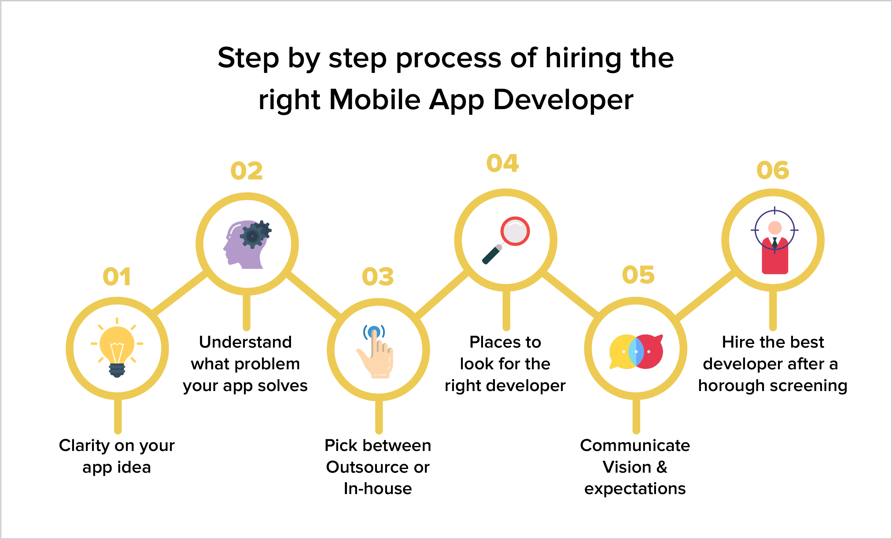 Step by step process of hiring the right Mobile App Developer