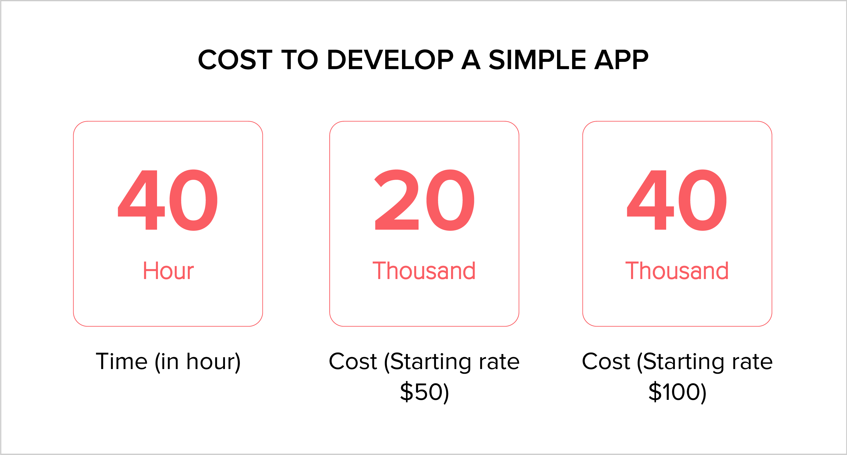 Cost to develop a simple app