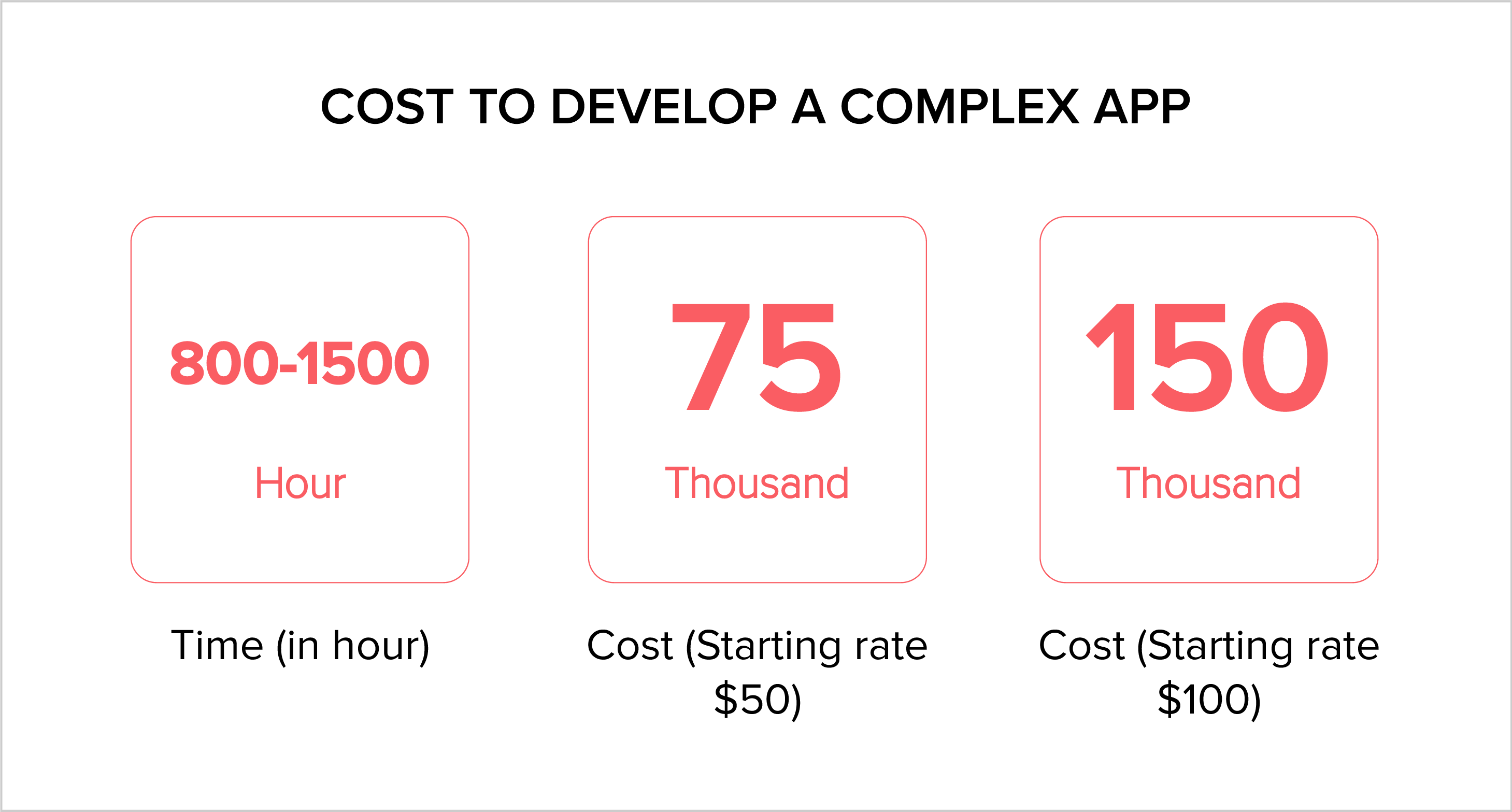 Cost to develop a complex app