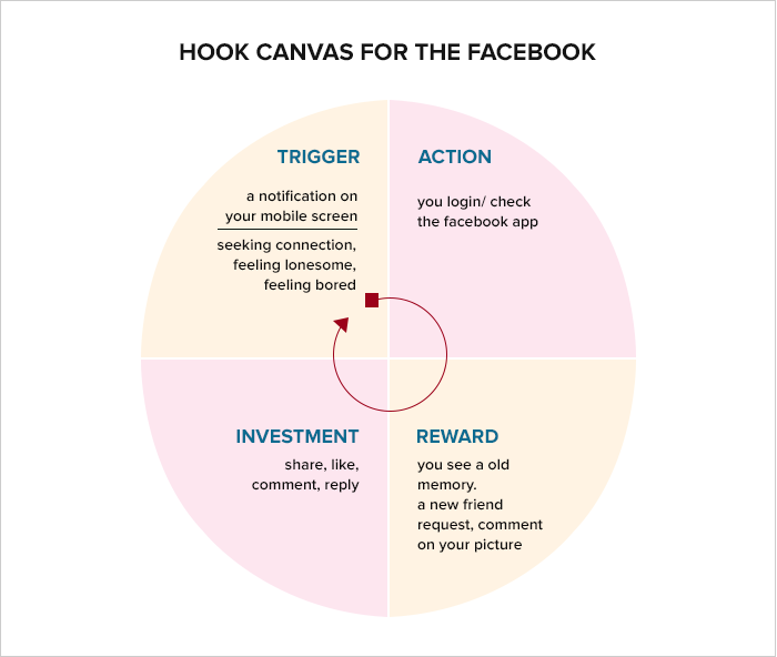 Hook canvas for the facebook