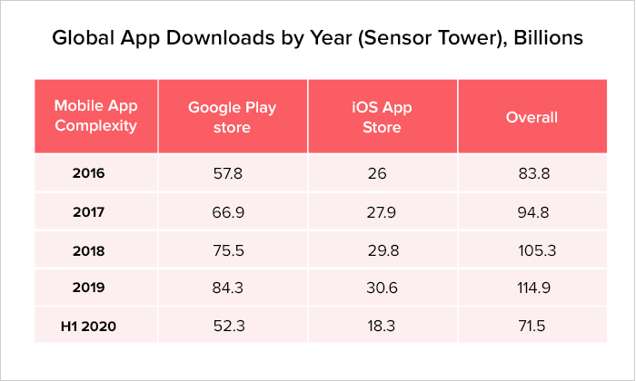 Global App Downloads