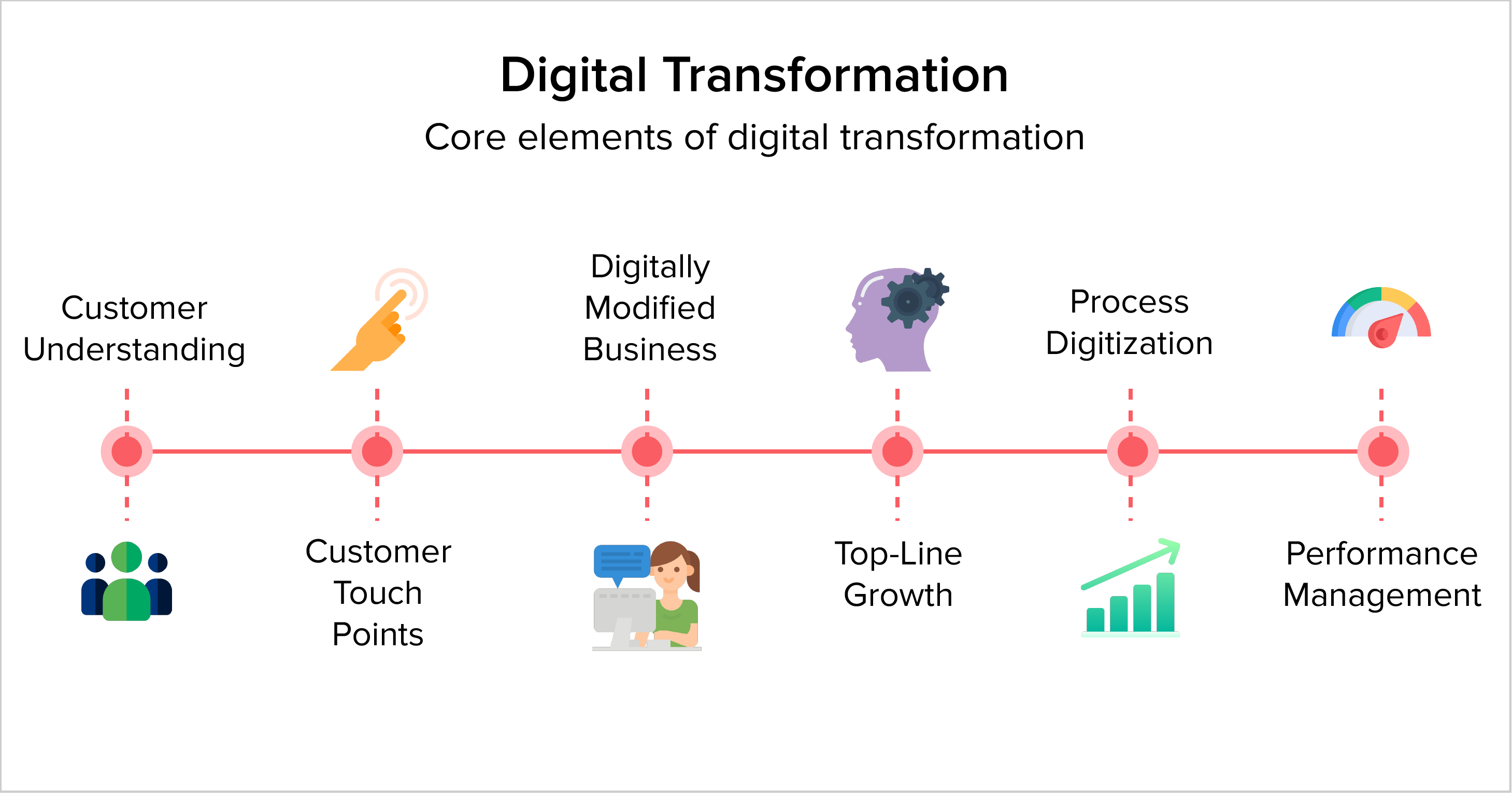 What is Digital Transformation (DX)?