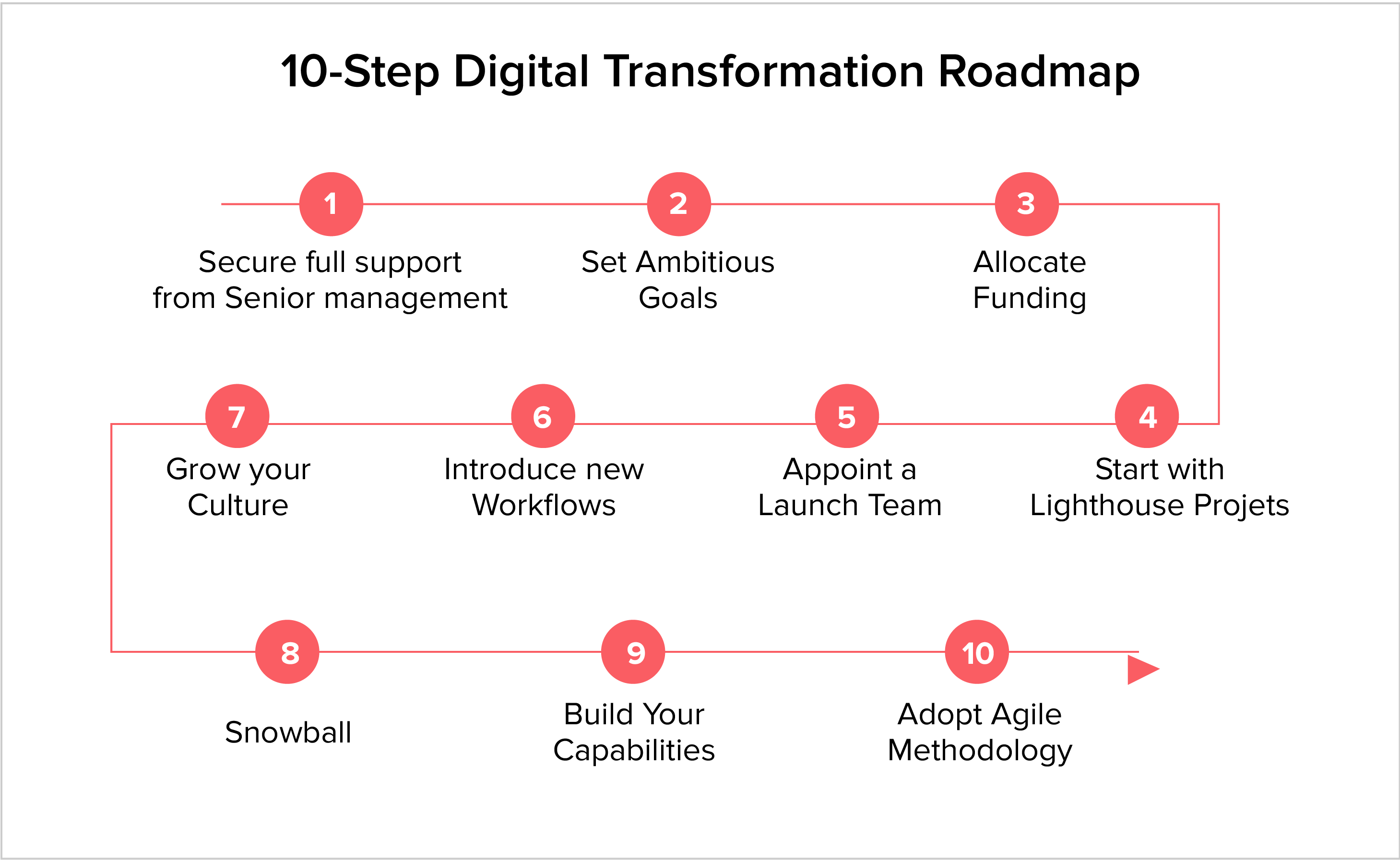 How to approach Digital Transformation?