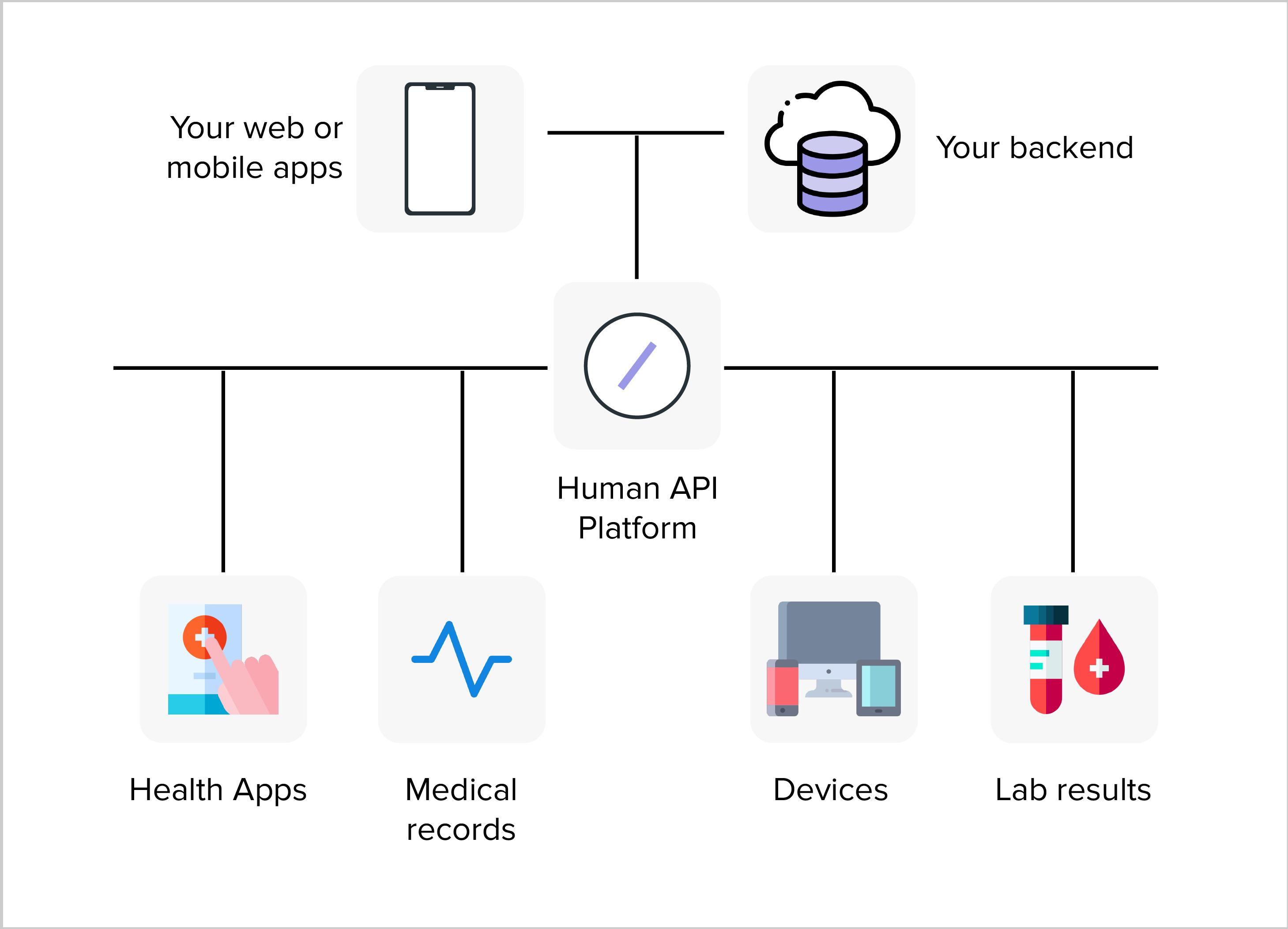 API compatibility