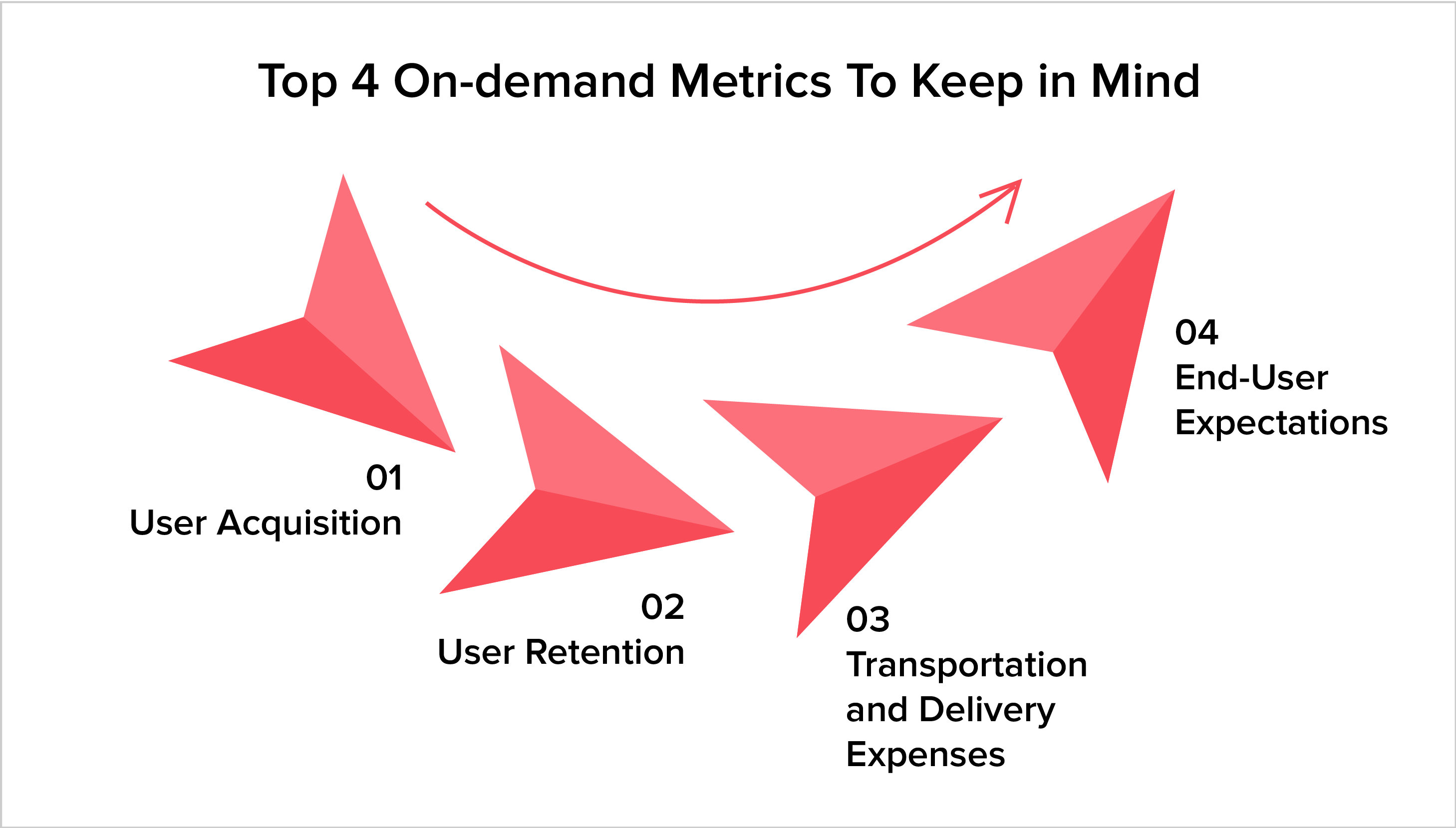 Top 4 On-demand Metrics To Keep in Mind