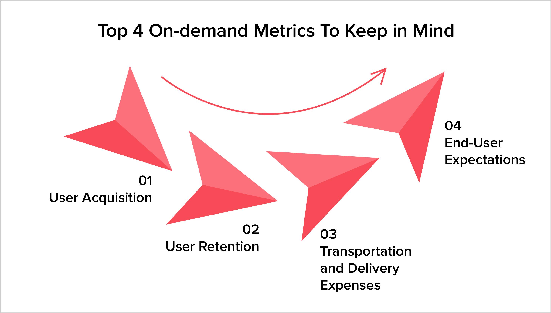 Top 4 On-demand Metrics To Keep in Mind