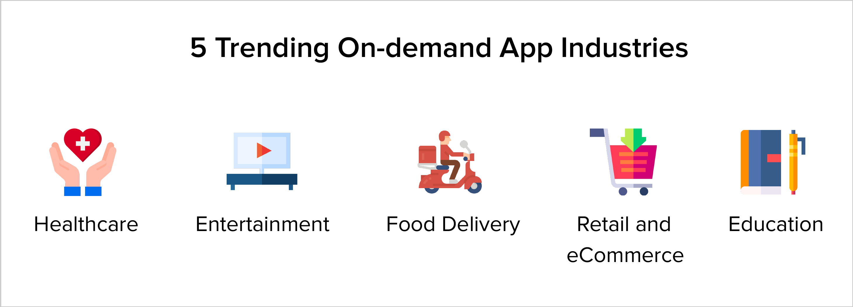 Top 5 industries driving the On-demand App economy