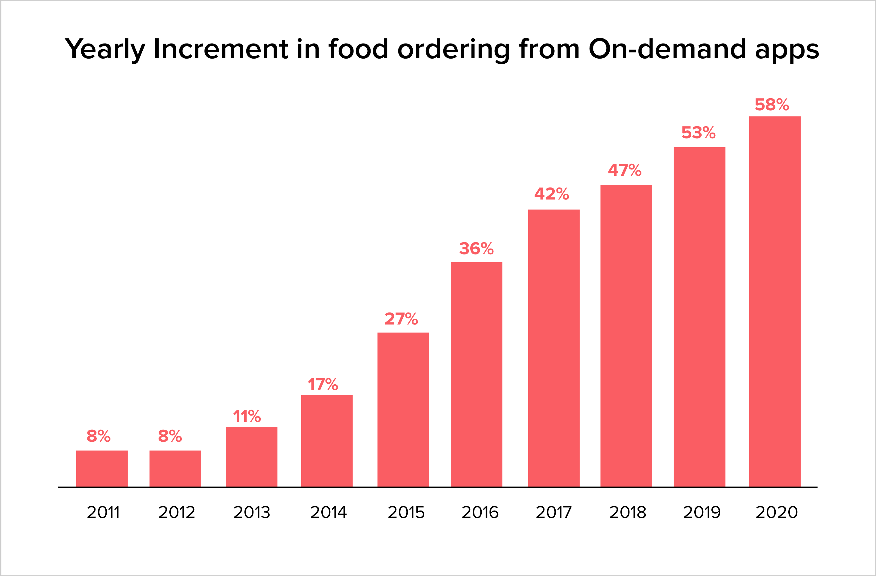 Yearly increment in Food ordering from on demand apps