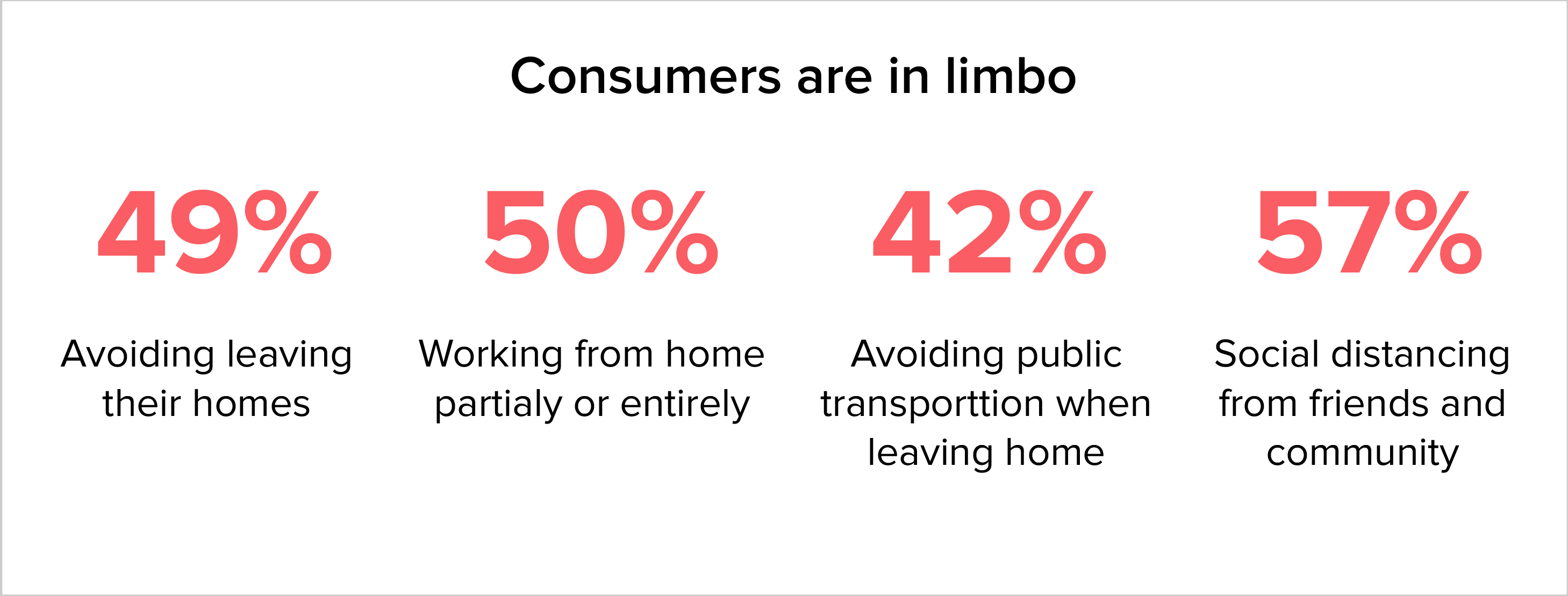 consumers are in limbo