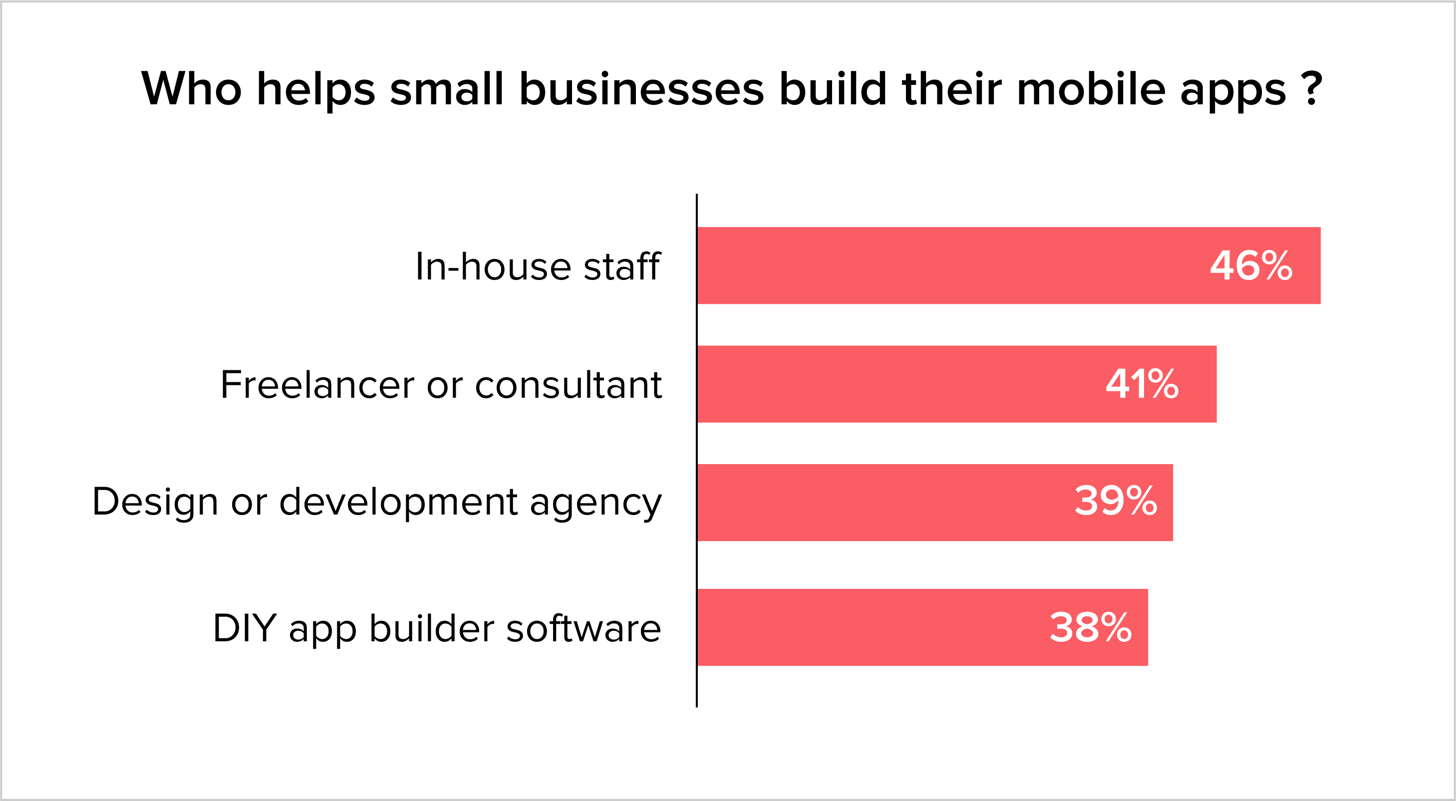 who helps small businesses built their mobile apps