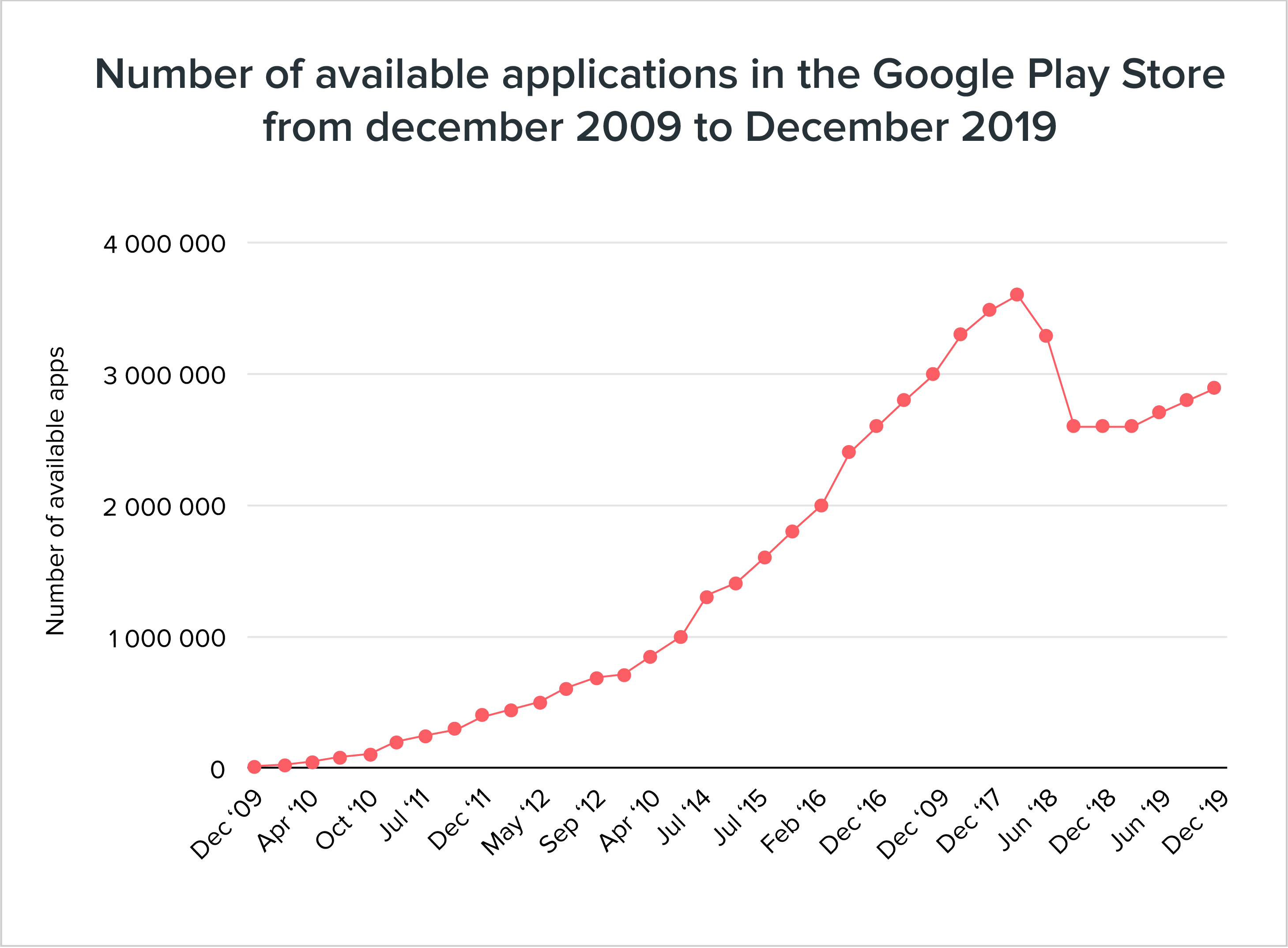 number of apps launched during different financial years