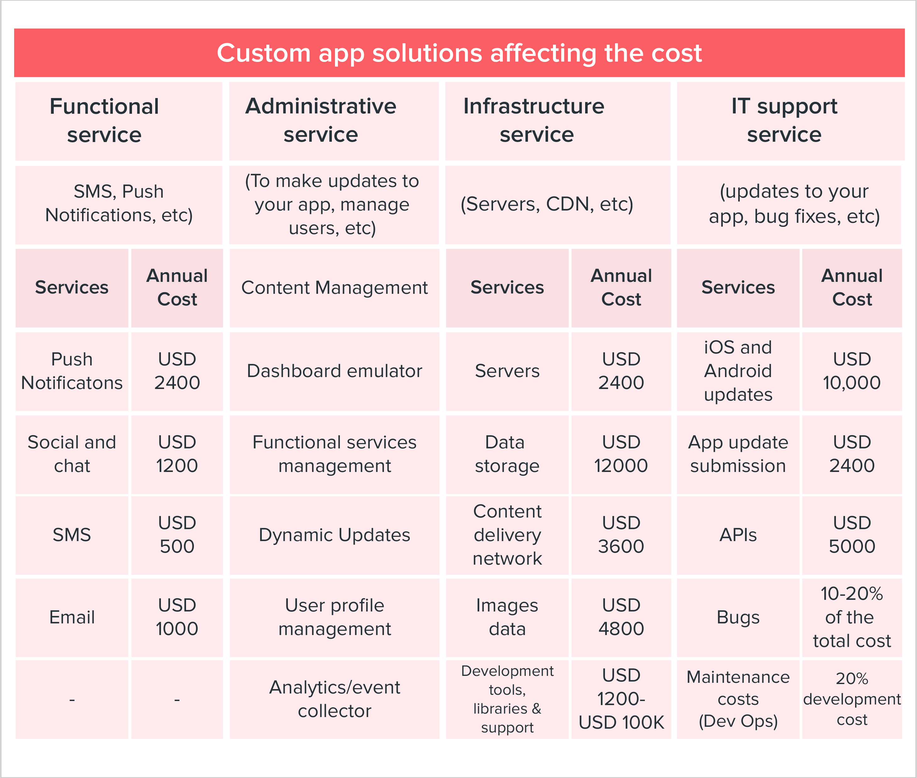 Custom app solutions affecting the cost