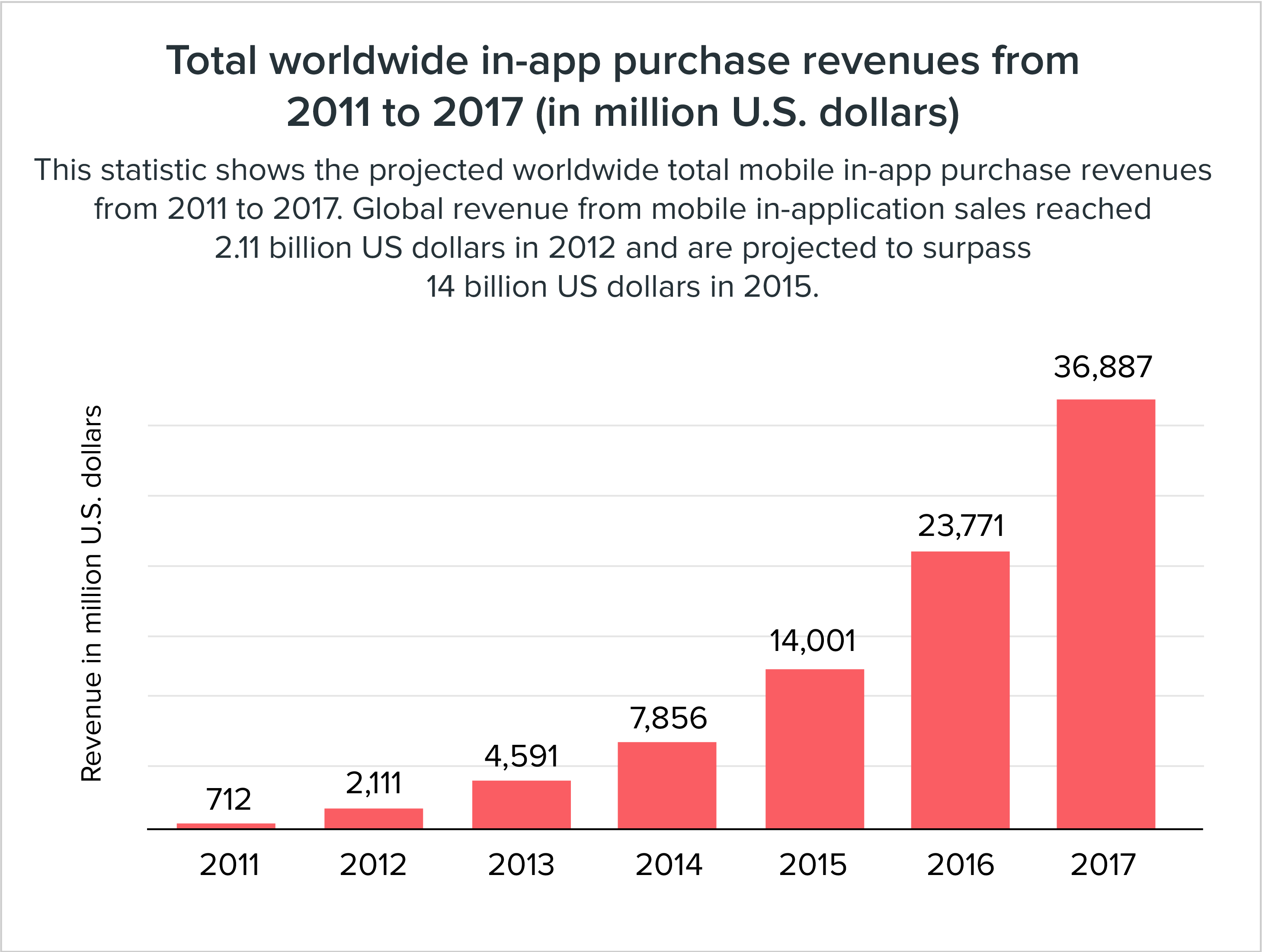 Total worldwide in-app purchase revenue from 2011 to 2017