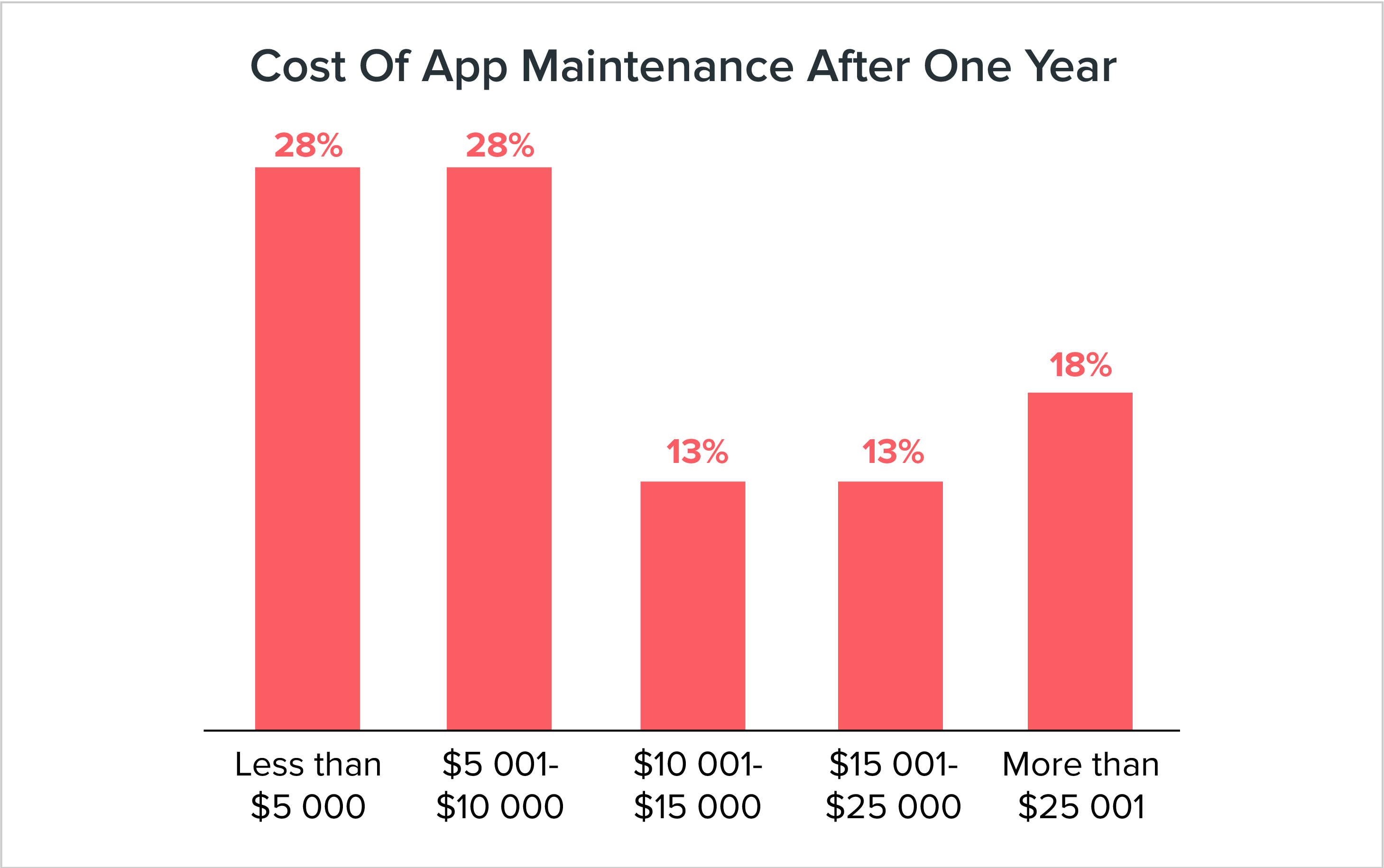 cost of app maintenance after one year