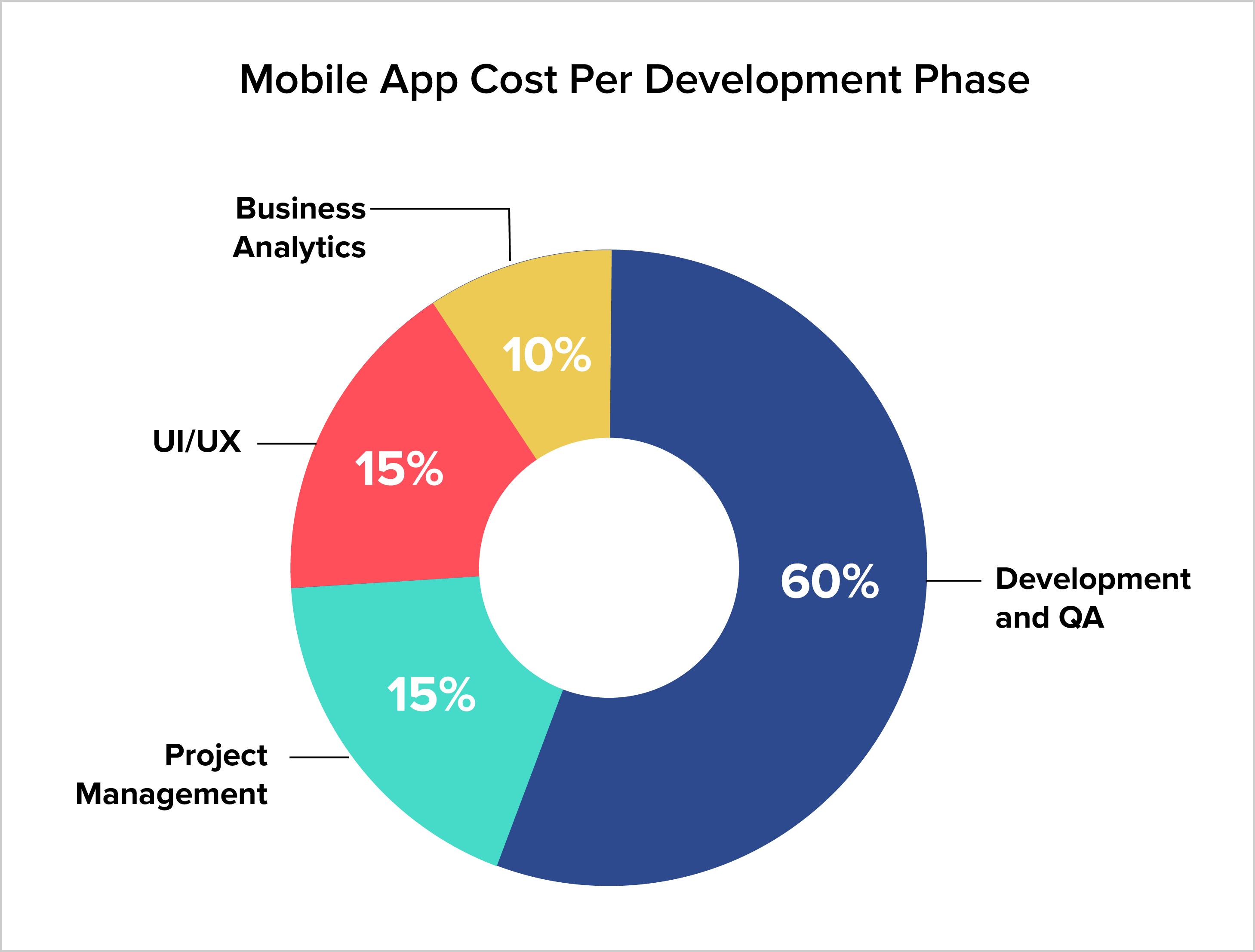 Mobile App Cost Per Dovelopment Phase