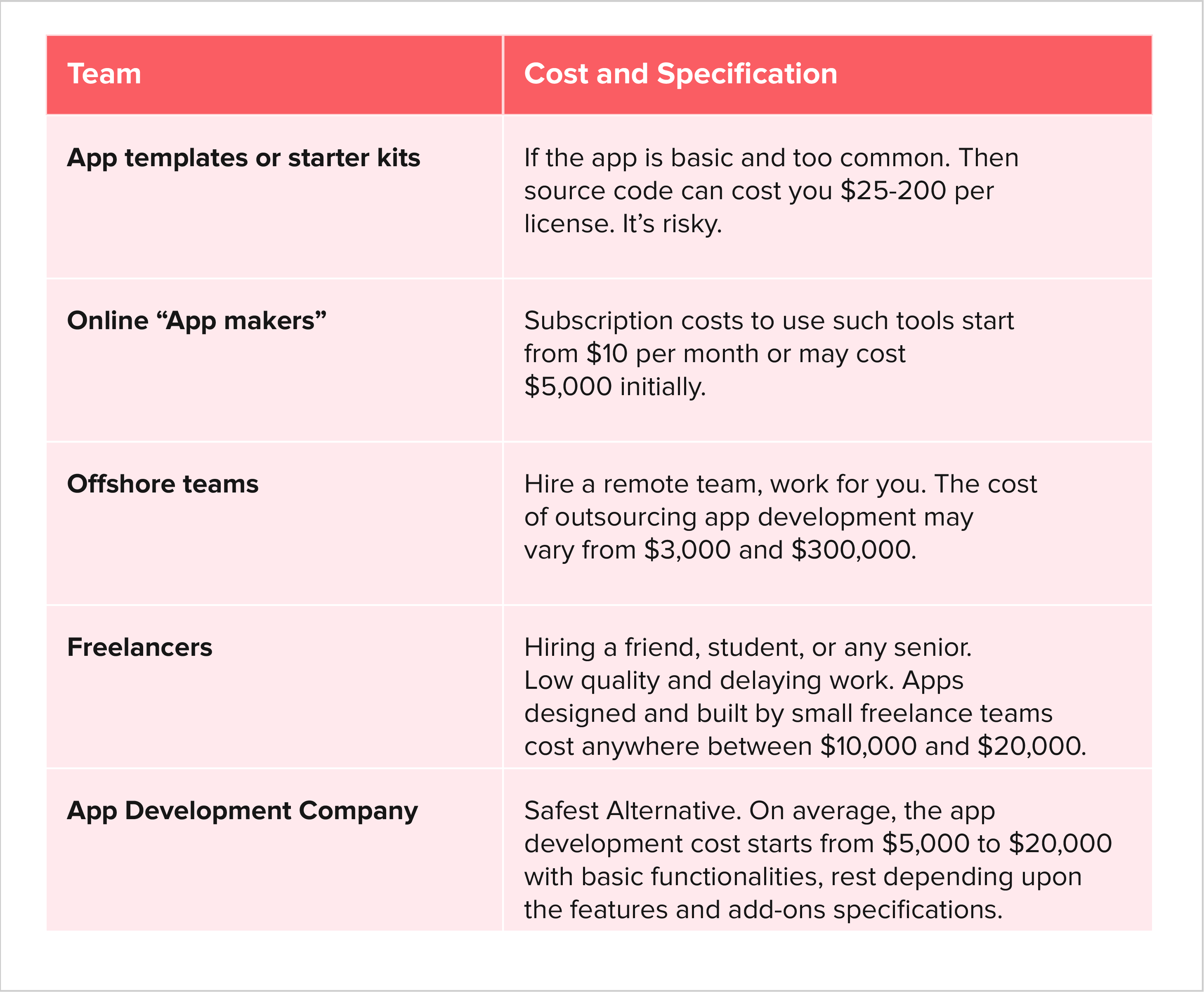 Choosing an App Development Team