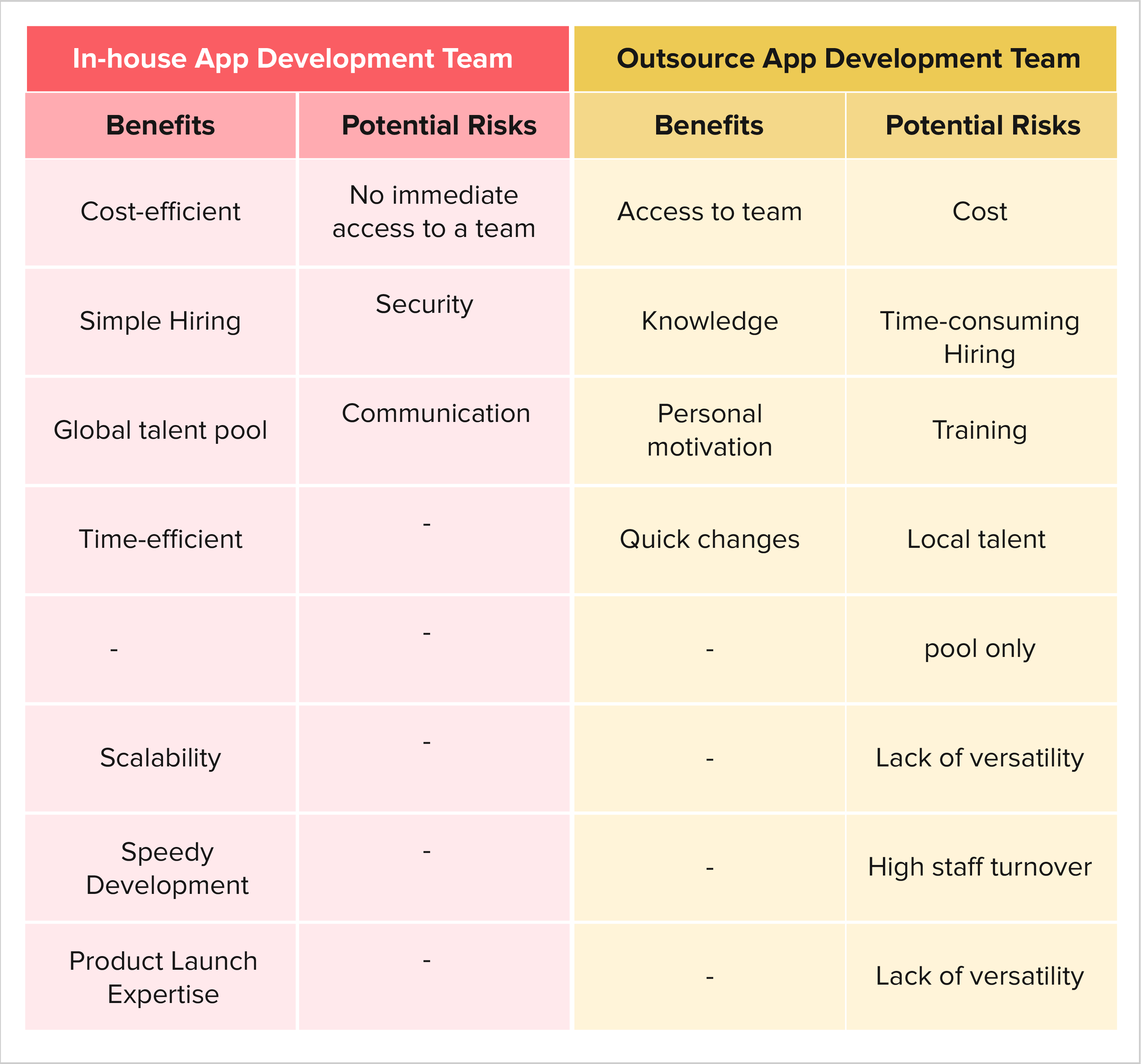 In-house App Development Team Vs. Outsourcing App Development Team