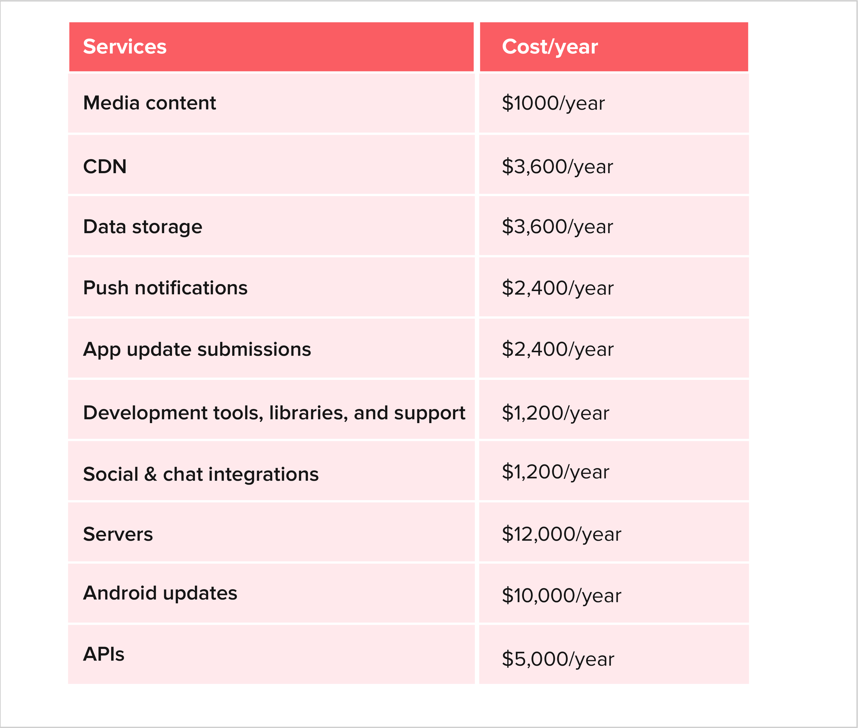 10 Biggest Hidden Aspects of Android Application development cost