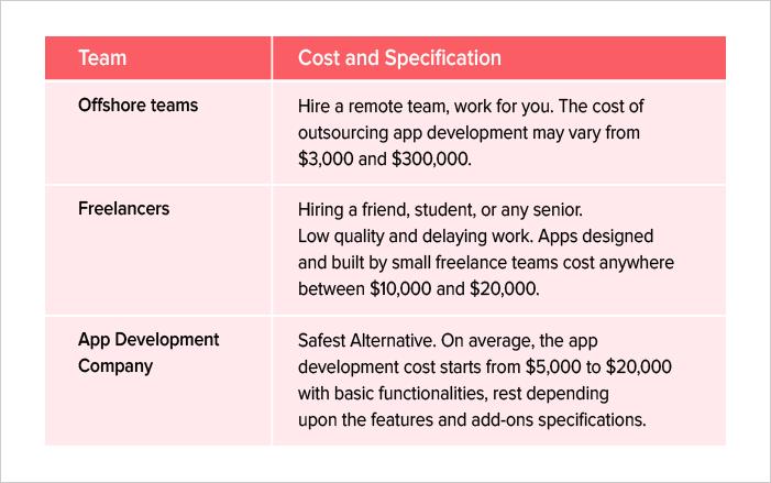 Mobile app designing cost of hiring a designer