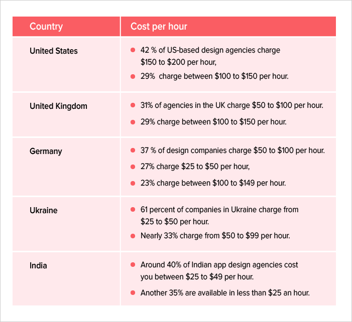 Mobile app designing cost by region