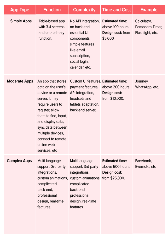 Mobile app designing cost by app complexity