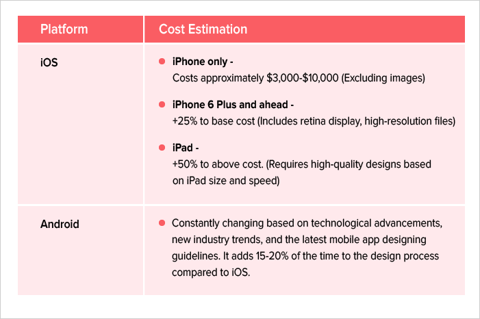 App designing cost based on the type of platform