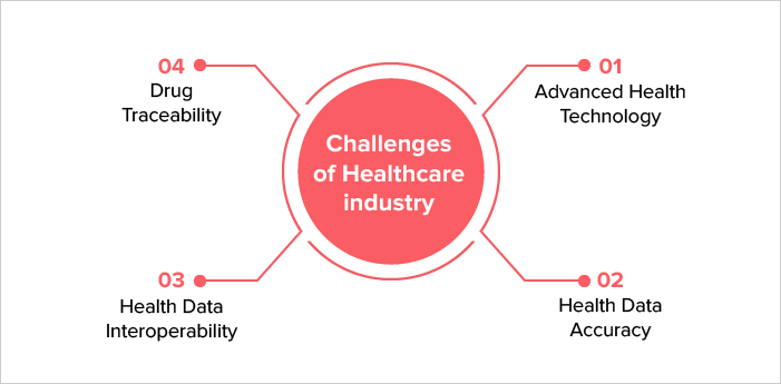 Challenges of Healthcare industry