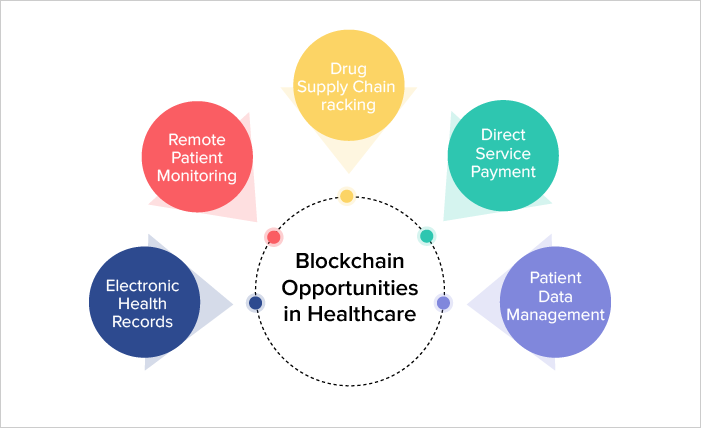 Blockchain Opportunities in Healthcare